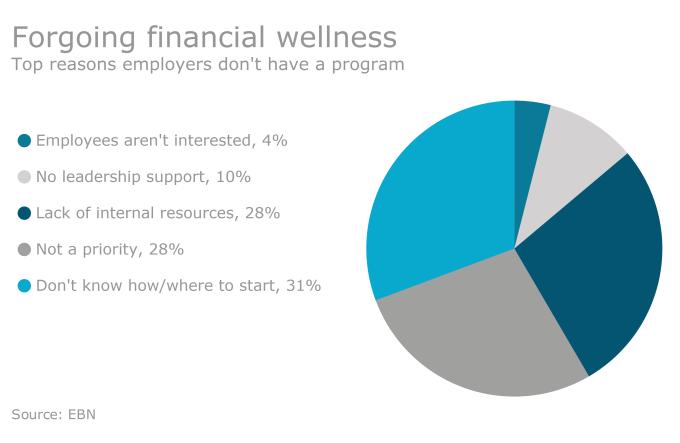 cadr-financial-wellness-statistic