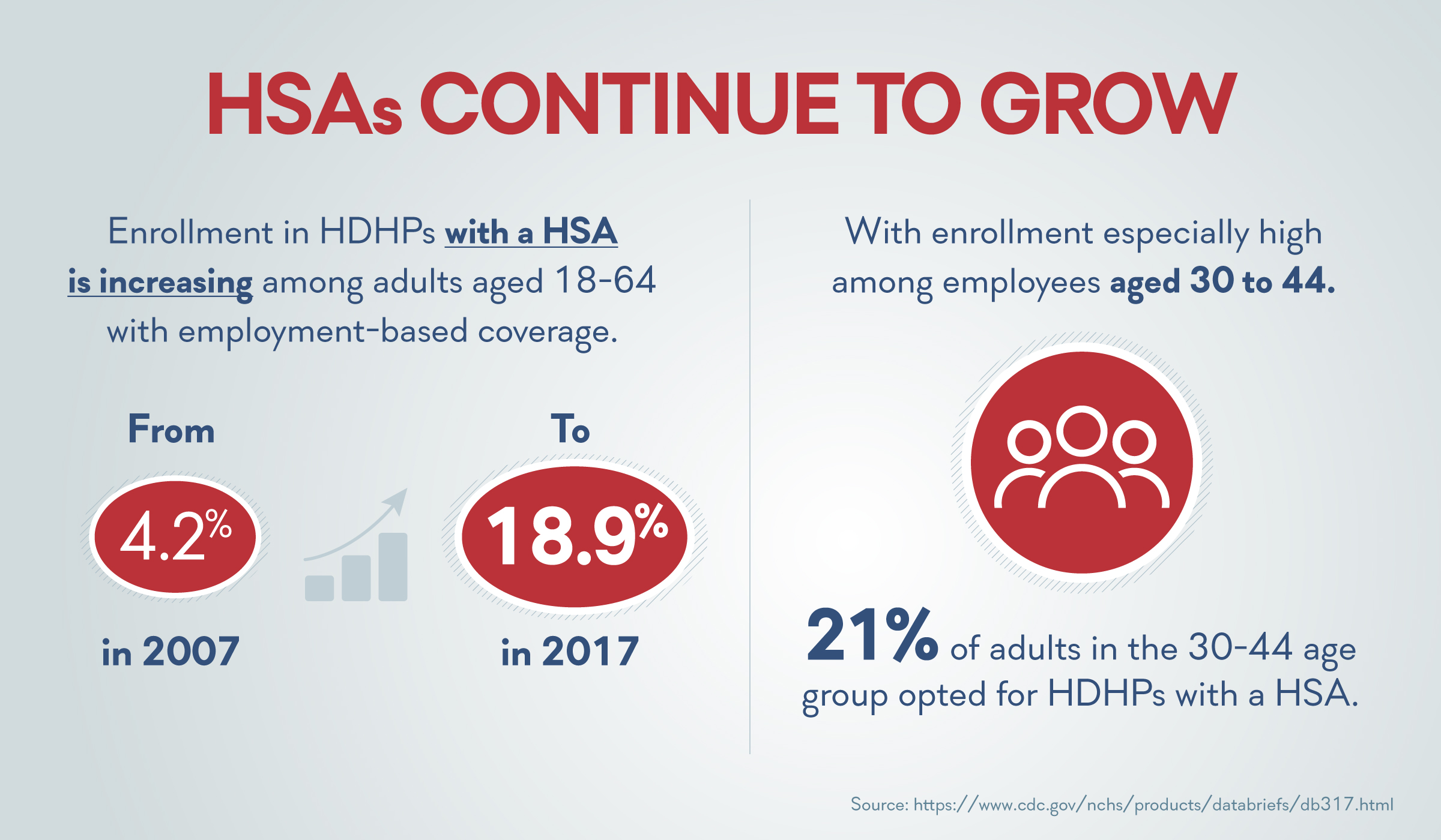 HSAs Are on the Rise, Here's What It Means for Telemedicine
