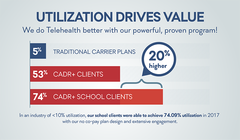 Schools Add Value with High Telehealth Utilization Rates